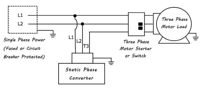 static vs rotary phase converter which one to use