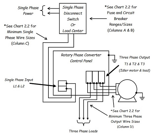 How To Wire A Rotary Phase Converter